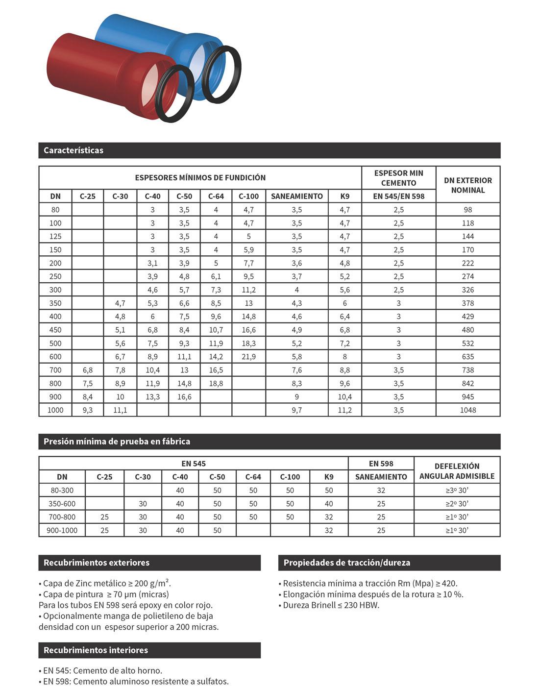 tuberias de fundición para conducciones hidráulicas. FMK hydraulic supplies