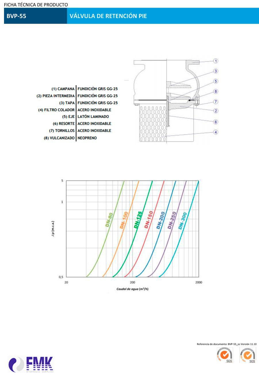 fmk-hydraulica-valvula-de-retención-pie-BVP-55-ficha-tecnica-2